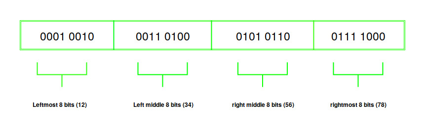 Bit manipulation | Swap Endianness of a number - GeeksforGeeks