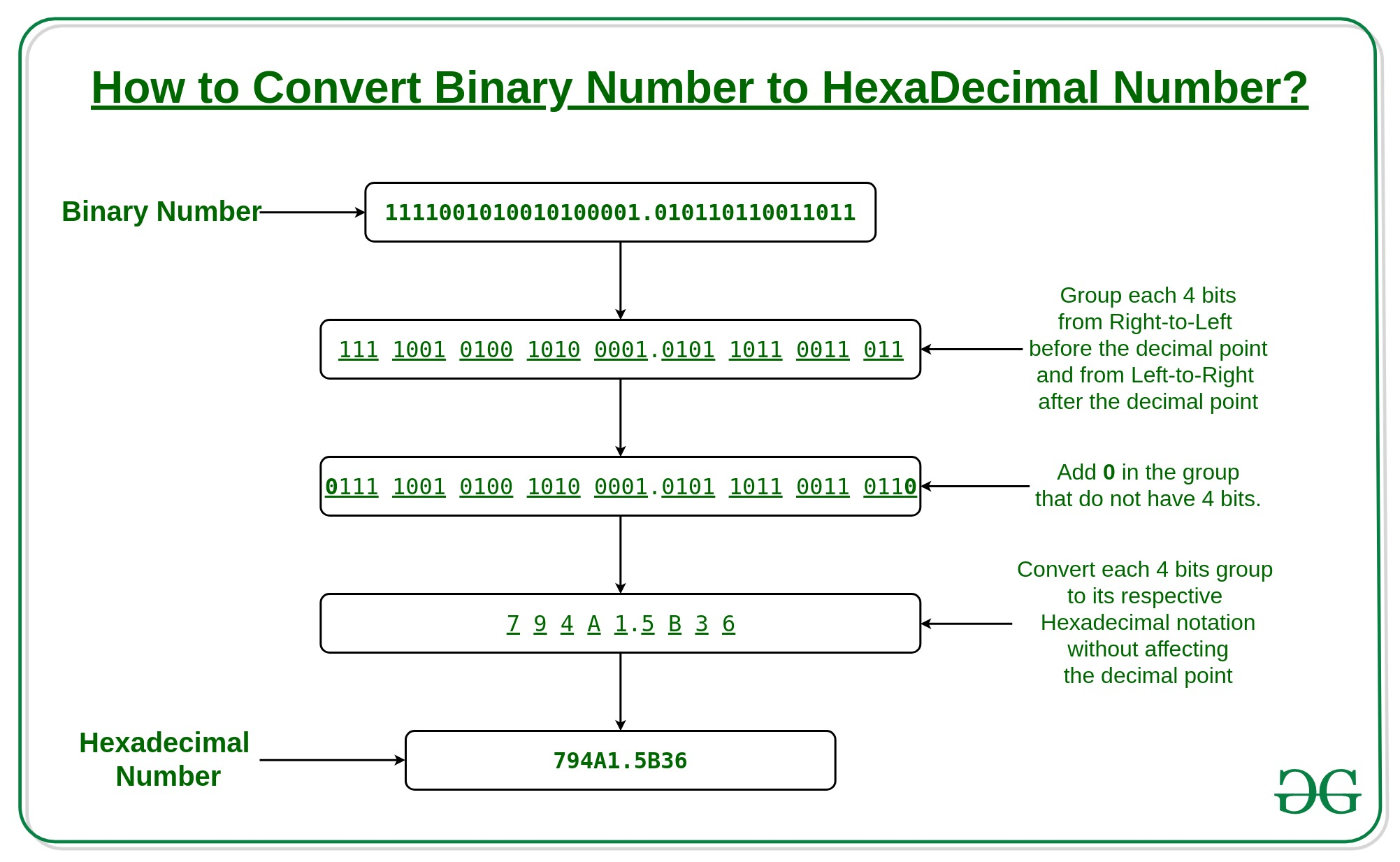Convert a binary number to hexadecimal number - GeeksforGeeks