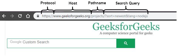 Node | url parse(urlString, parseQueryString, slashesDenoteHost) API