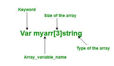 array-creation-in-golang-using-var-keyword