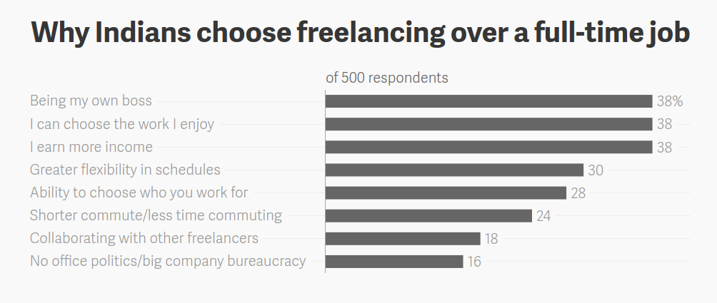 why-indians-choose-freelancing-over-a-full-time-job