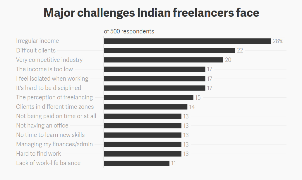 major-challenges-indian-freelancers-face
