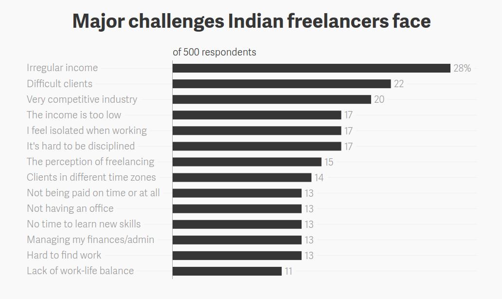 major-challenges-indian-freelancers-face