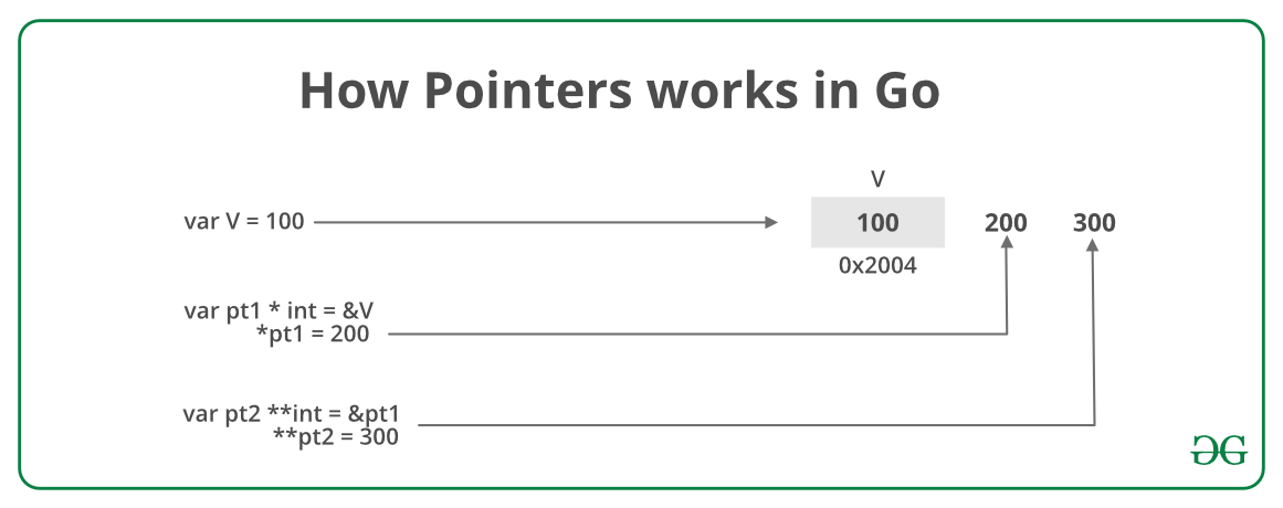 How Pointers Works In Go