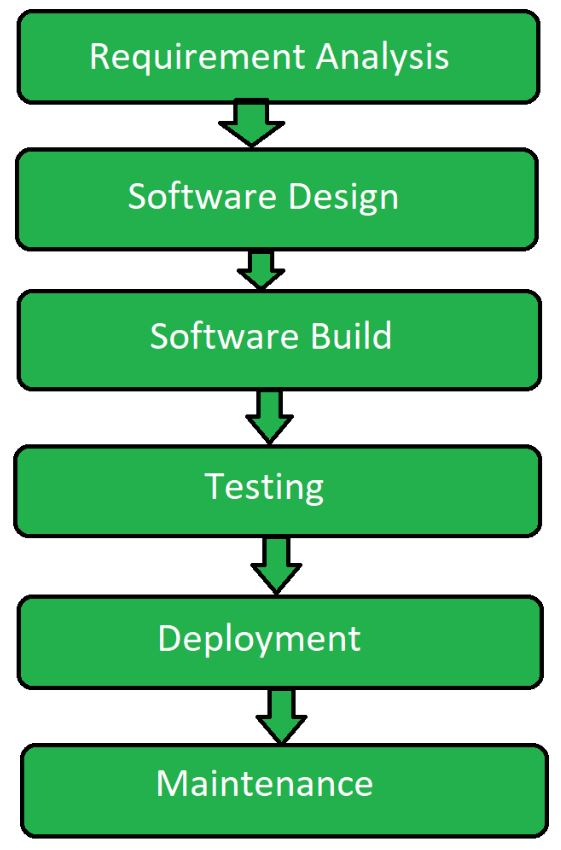 Difference Between Sdlc And Stlc Geeksforgeeks