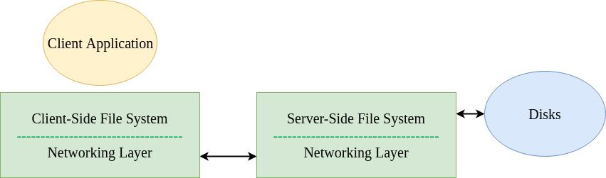 Network File System (NFS) - GeeksforGeeks
