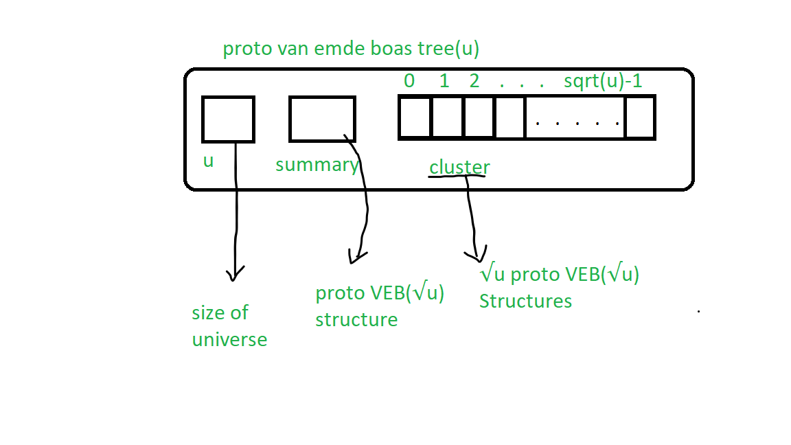 Van Emde Boas Tree