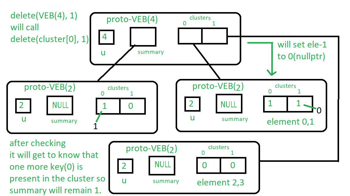 Deletion in Proto-VEB