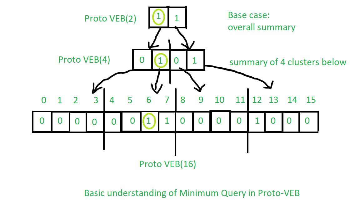 VEB minimum query