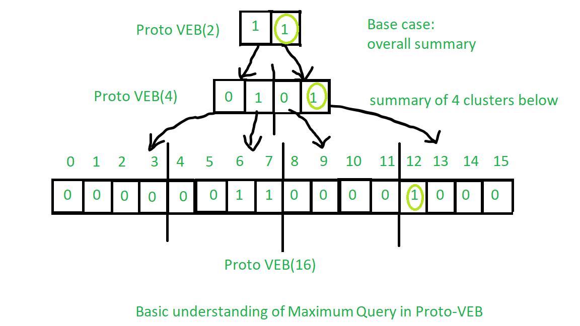 Maximum Query in Proto-VEB