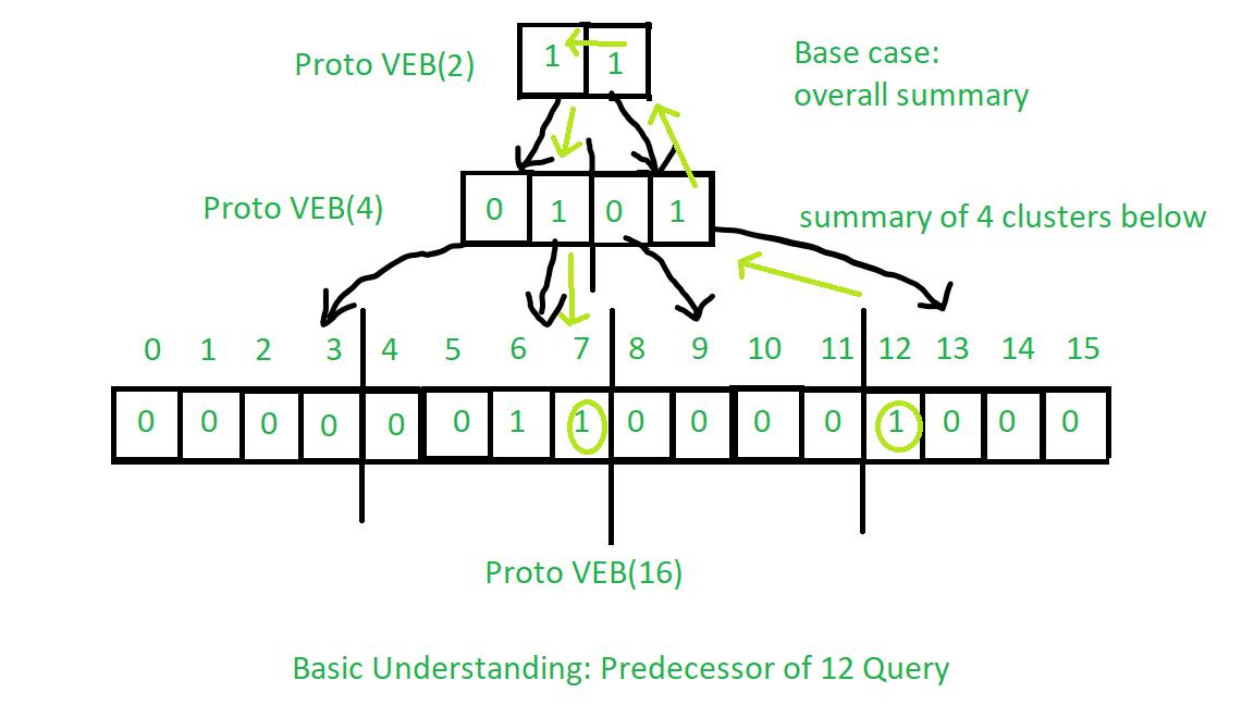 Predecessor Proto-VEB