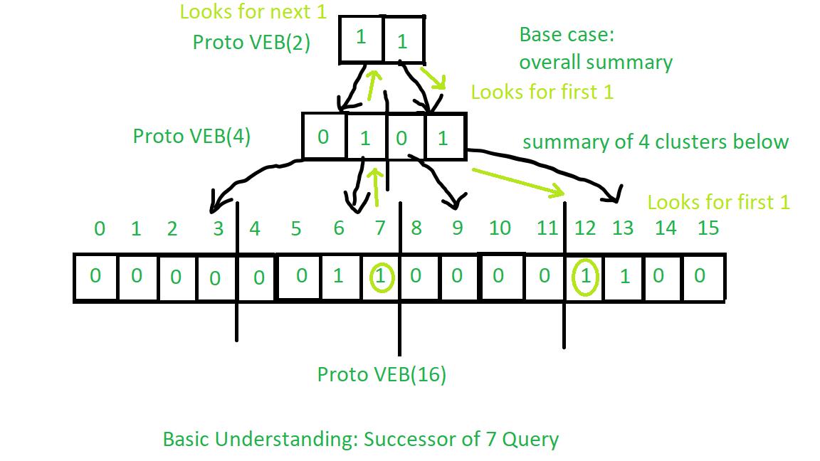 Successor Query - Proto-VEB
