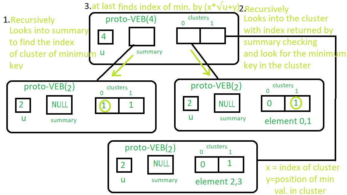 Minimum Query : Proto-VEB