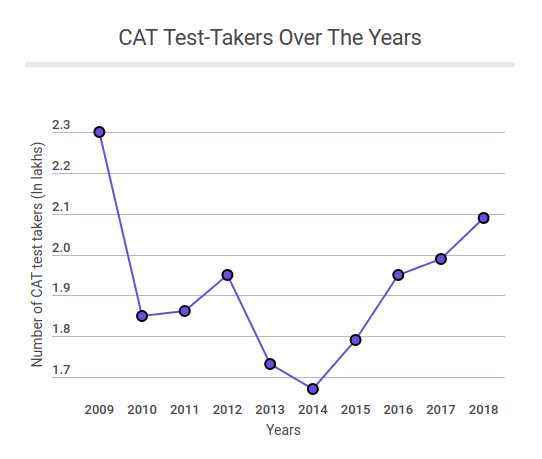 CAT-test-takers