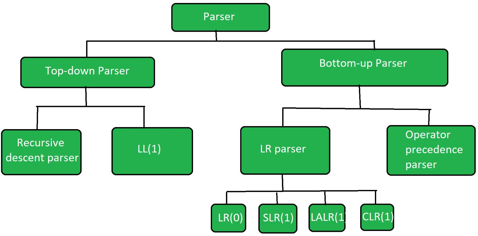 Types Of Parsers In Compiler Design Geeksforgeeks