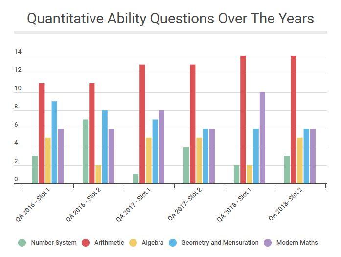 CAT-Quantitative-Ability