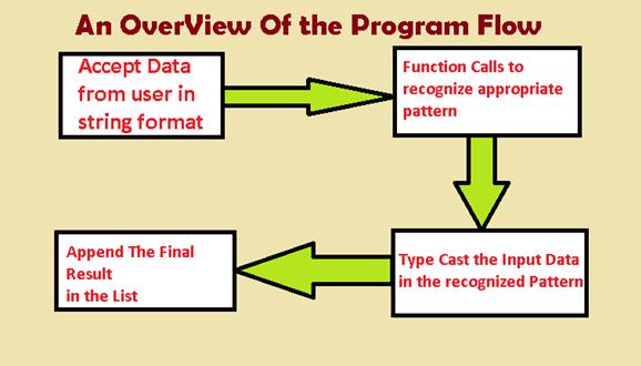 Python   Categorizing input Data in Lists - GeeksforGeeks