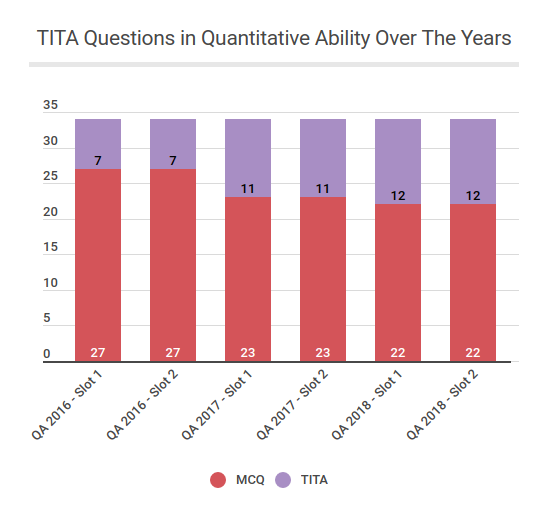 TITA-Questions-in-Quantitative-Ability