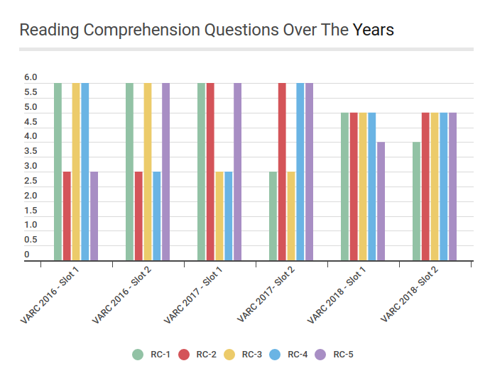 Reading-Comprehension-Over-The-Years