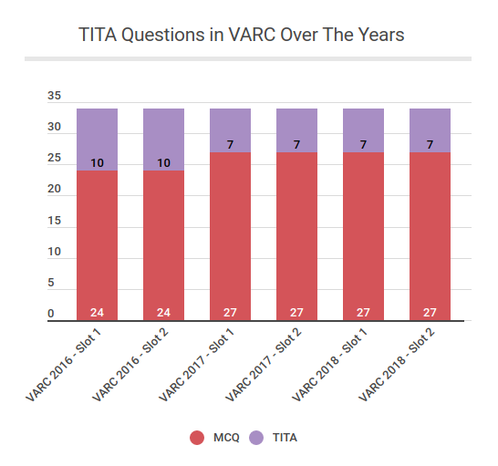 TITA-questions-in-VARC