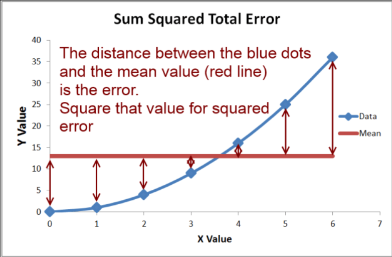 ML | Mathematical explanation of RMSE and R-squared error