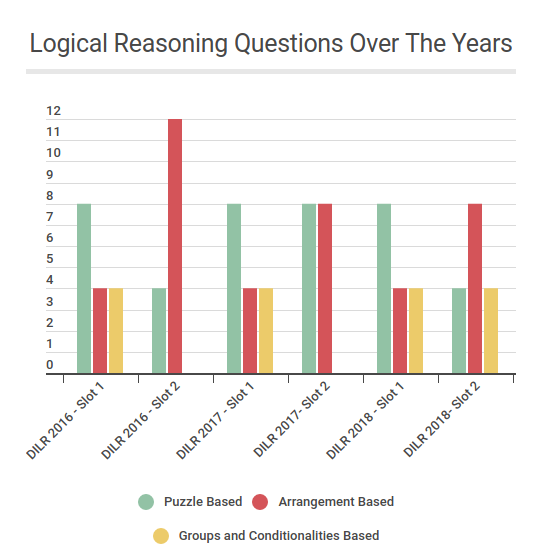 Logical-Reasoning-Questions-Over-the-years