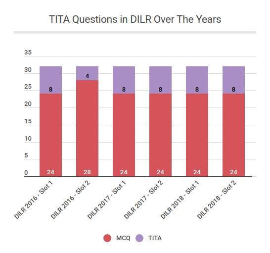 TITA-Questions-in-DILR