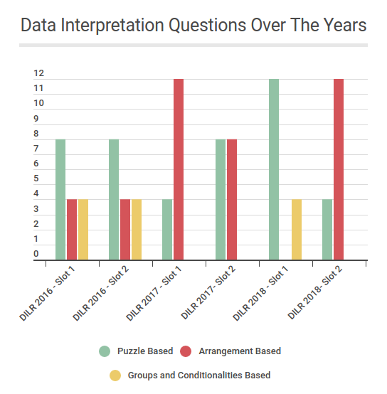 Data-Interpretation-Questions-over-the-years1