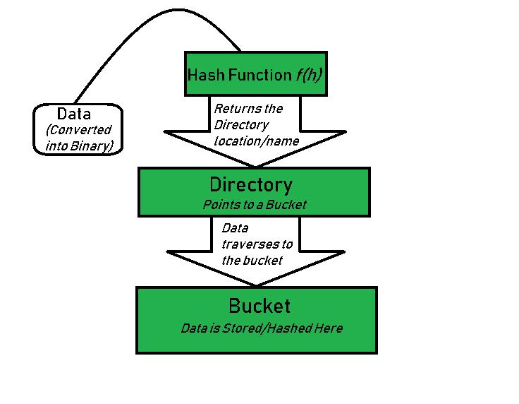 Extendible Hashing   A Dynamic approach to DBMS - GeeksforGeeks