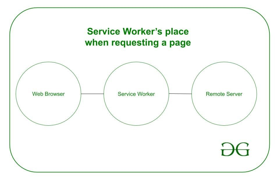 service worker request illustrated
