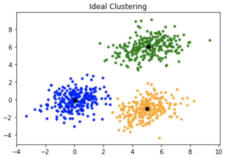 k mean clustering machine learning online -