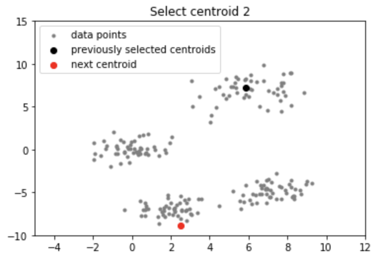 ML   K-means++ Algorithm - GeeksforGeeks