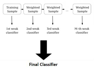 ML | XGBoost (eXtreme Gradient Boosting) - GeeksforGeeks