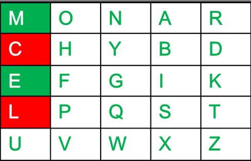 Playfair Cipher with Examples - GeeksforGeeks