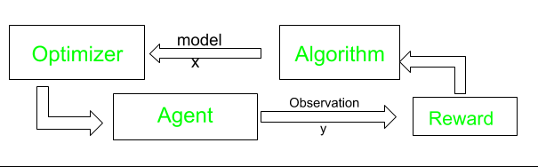 Introduction to Thompson Sampling   Reinforcement Learning