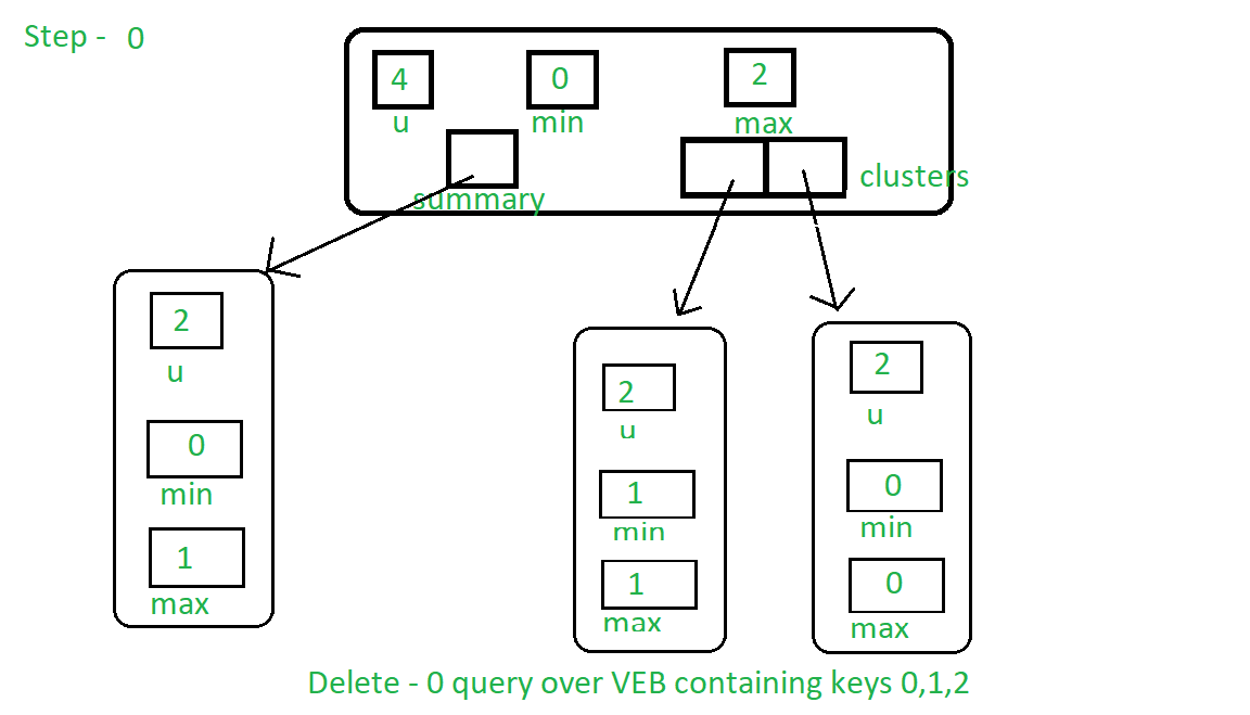 VEB with key 0, 1, 2