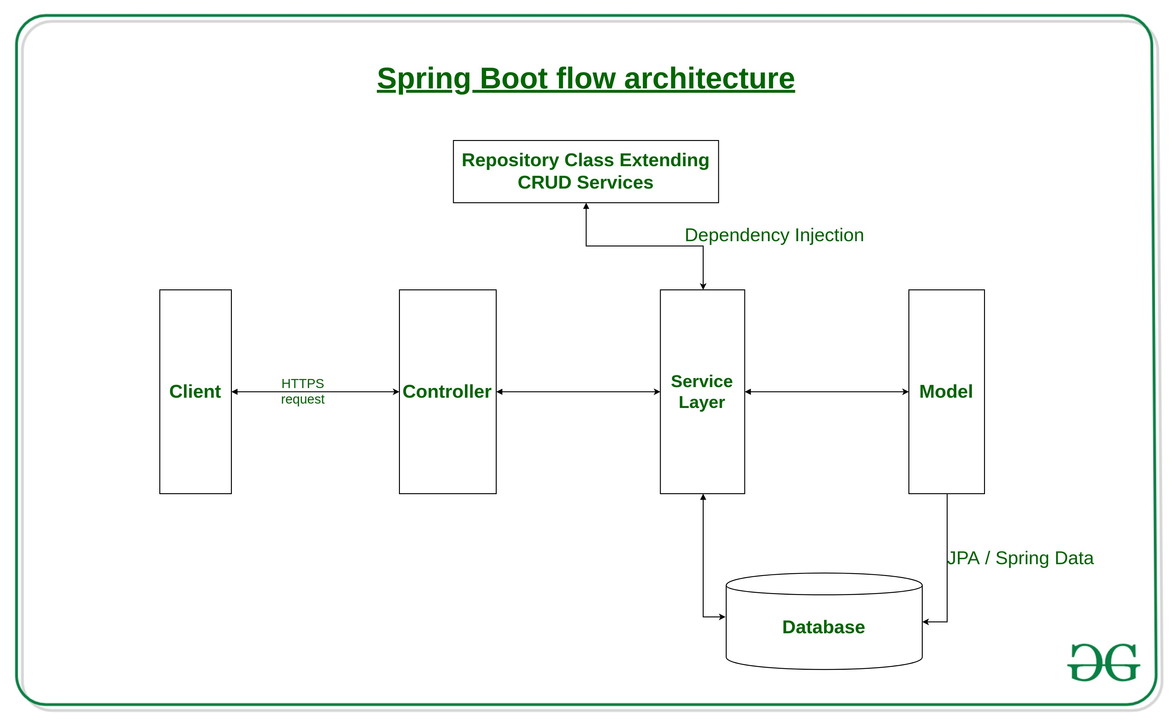 Introduction to Spring Boot - GeeksforGeeks