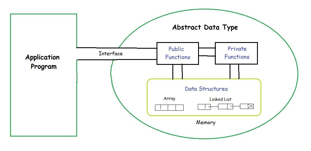 Abstract Data Types - GeeksforGeeks