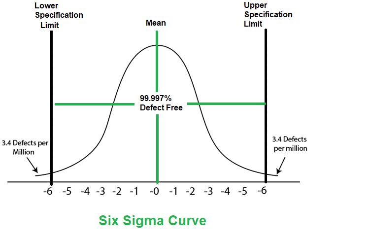 Six Sigma In Software Engineering Geeksforgeeks