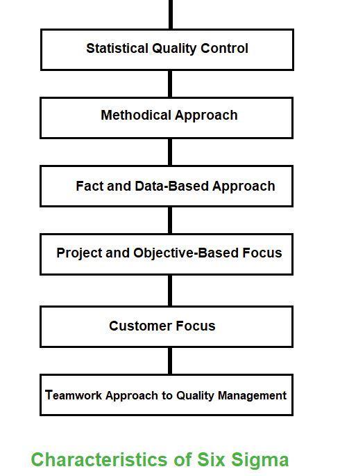 Six Sigma in Software Engineering - GeeksforGeeks