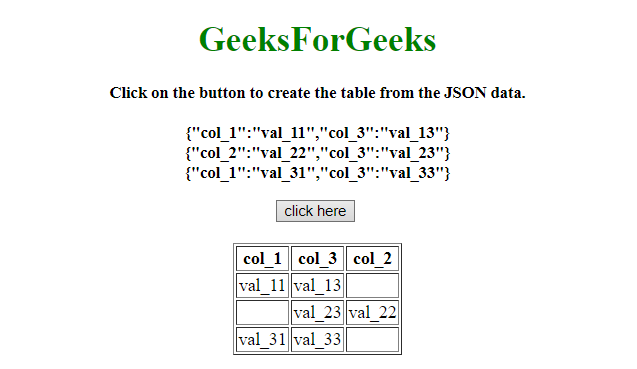How to convert JSON data to a html table using JavaScript