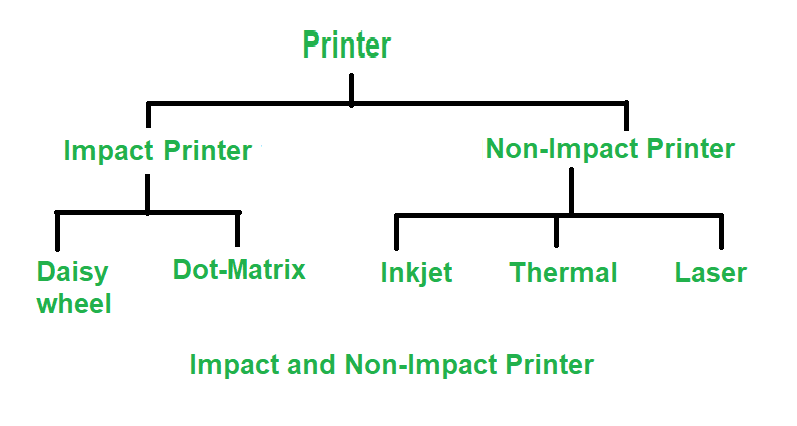 Difference between Impact and Non-Impact Printers