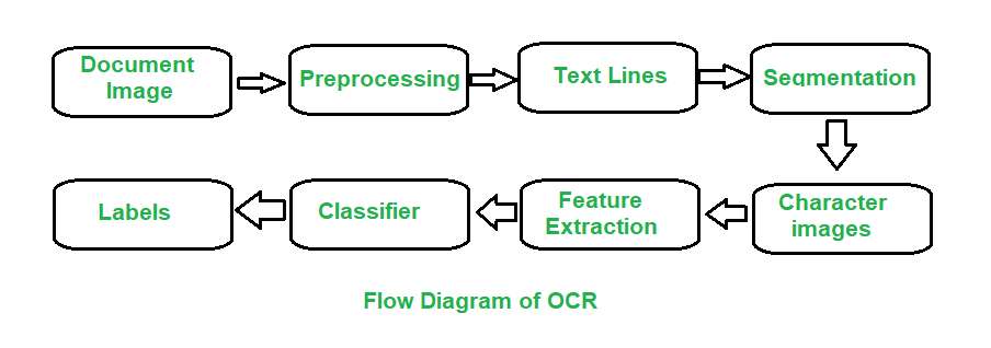 Difference between Optical Character Recognition (OCR) and
