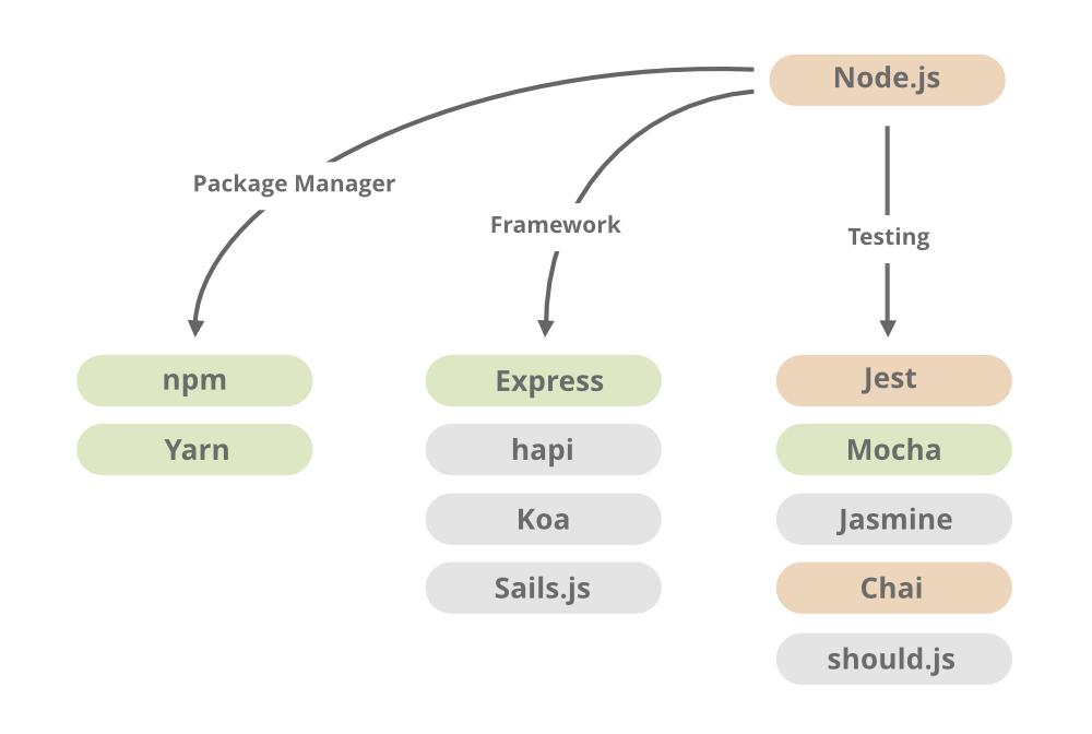 Server-Side-JavaScript