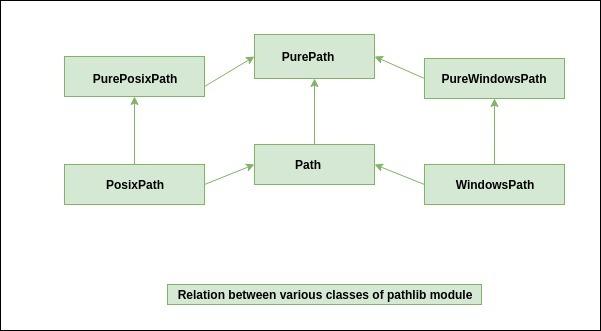 Pathlib-module-classes-relation-diagram