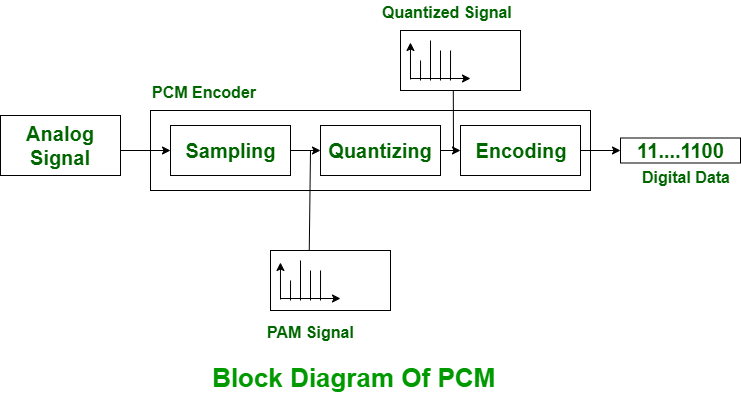 Difference Between Pulse Code Modulation Pcm And Delta Modulation Dm Geeksforgeeks