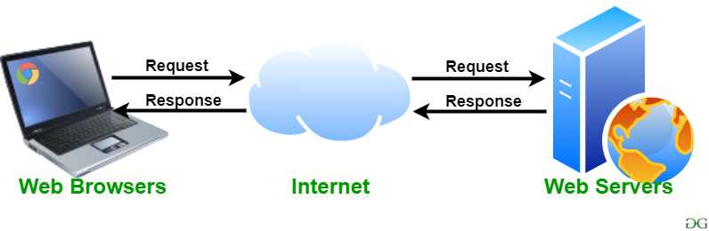 Web Server and Its Type - GeeksforGeeks