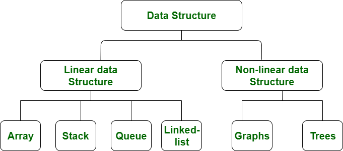 Difference Between Linear And Non Linear Data Structures Geeksforgeeks
