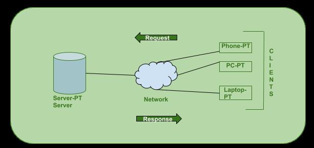Client Server Model Geeksforgeeks