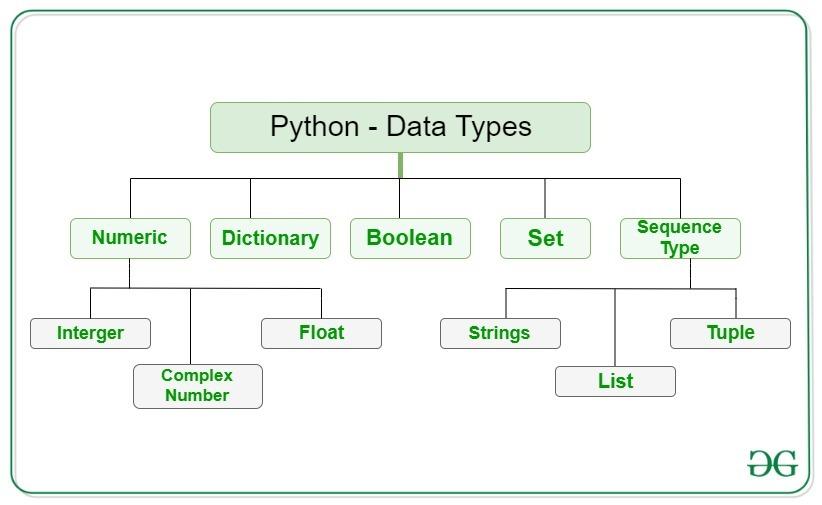 Python-data-type